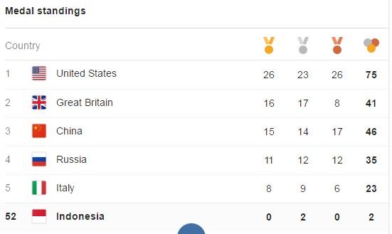 Klasemen olimpiade 2016