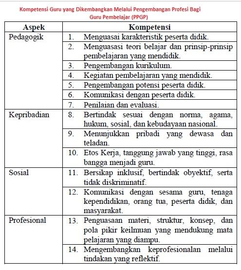 Kompetensi Guru yang Dikembangkan Melalui Pengembangan Profesi Bagi Guru Pembelajar (PPGP)