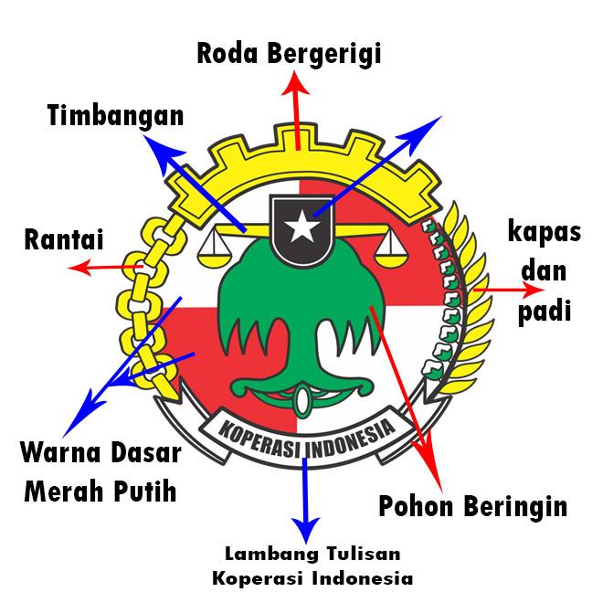 arti lambang koperasi dan bagian