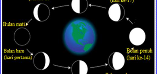 fase bulan lengkap dengan tanggalnya